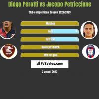 Diego Perotti vs Jacopo Petriccione h2h player stats
