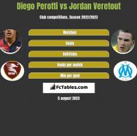 Diego Perotti vs Jordan Veretout h2h player stats