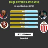 Diego Perotti vs Jose Sosa h2h player stats