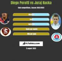 Diego Perotti vs Juraj Kucka h2h player stats