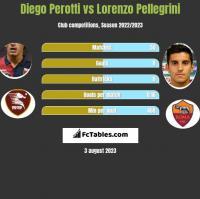 Diego Perotti vs Lorenzo Pellegrini h2h player stats