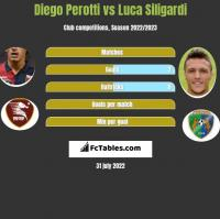 Diego Perotti vs Luca Siligardi h2h player stats