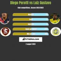 Diego Perotti vs Luiz Gustavo h2h player stats