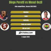 Diego Perotti vs Mesut Oezil h2h player stats