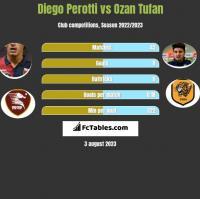 Diego Perotti vs Ozan Tufan h2h player stats