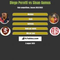 Diego Perotti vs Sinan Gumus h2h player stats