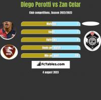 Diego Perotti vs Zan Celar h2h player stats