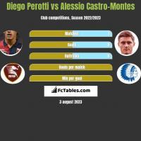 Diego Perotti vs Alessio Castro-Montes h2h player stats