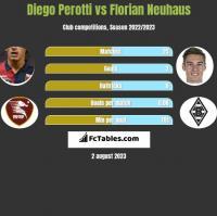 Diego Perotti vs Florian Neuhaus h2h player stats