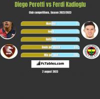 Diego Perotti vs Ferdi Kadioglu h2h player stats