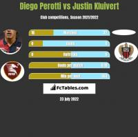 Diego Perotti vs Justin Kluivert h2h player stats