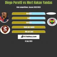 Diego Perotti vs Mert Hakan Yandas h2h player stats