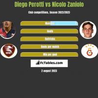 Diego Perotti vs Nicolo Zaniolo h2h player stats