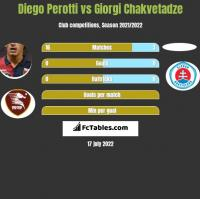 Diego Perotti vs Giorgi Chakvetadze h2h player stats