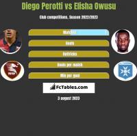 Diego Perotti vs Elisha Owusu h2h player stats