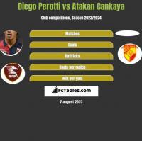 Diego Perotti vs Atakan Cankaya h2h player stats