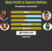 Diego Perotti vs Edgaras Dubickas h2h player stats