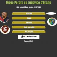 Diego Perotti vs Ludovico D'Orazio h2h player stats
