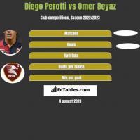 Diego Perotti vs Omer Beyaz h2h player stats