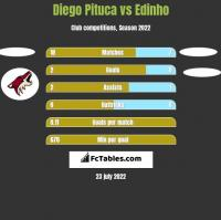Diego Pituca vs Edinho h2h player stats