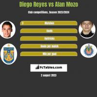 Diego Reyes vs Alan Mozo h2h player stats