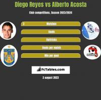 Diego Reyes vs Alberto Acosta h2h player stats
