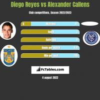Diego Reyes vs Alexander Callens h2h player stats