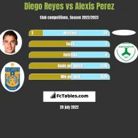 Diego Reyes vs Alexis Perez h2h player stats
