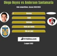 Diego Reyes vs Anderson Santamaria h2h player stats