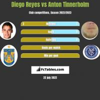 Diego Reyes vs Anton Tinnerholm h2h player stats
