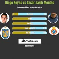 Diego Reyes vs Cesar Jasib Montes h2h player stats