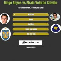 Diego Reyes vs Efrain Velarde Calvillo h2h player stats