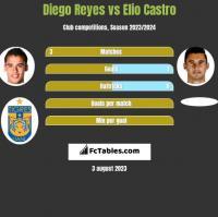Diego Reyes vs Elio Castro h2h player stats