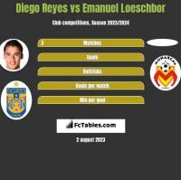 Diego Reyes vs Emanuel Loeschbor h2h player stats