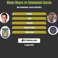 Diego Reyes vs Emmanuel Garcia h2h player stats