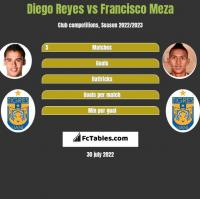 Diego Reyes vs Francisco Meza h2h player stats