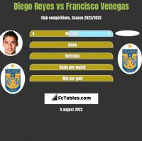 Diego Reyes vs Francisco Venegas h2h player stats