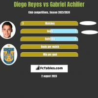 Diego Reyes vs Gabriel Achilier h2h player stats