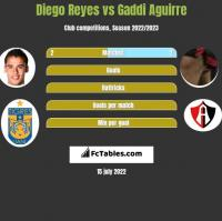 Diego Reyes vs Gaddi Aguirre h2h player stats