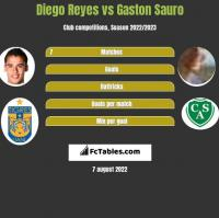 Diego Reyes vs Gaston Sauro h2h player stats