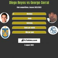Diego Reyes vs George Corral h2h player stats