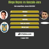 Diego Reyes vs Gonzalo Jara h2h player stats