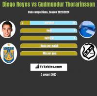 Diego Reyes vs Gudmundur Thorarinsson h2h player stats
