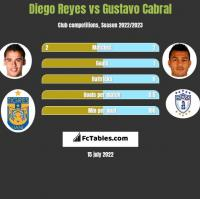 Diego Reyes vs Gustavo Cabral h2h player stats