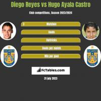 Diego Reyes vs Hugo Ayala Castro h2h player stats