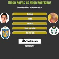 Diego Reyes vs Hugo Rodriguez h2h player stats