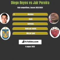 Diego Reyes vs Jair Pereira h2h player stats
