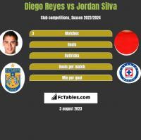 Diego Reyes vs Jordan Silva h2h player stats