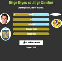 Diego Reyes vs Jorge Sanchez h2h player stats