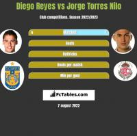 Diego Reyes vs Jorge Torres Nilo h2h player stats